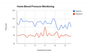 Jane Waring Blood Pressure Readings