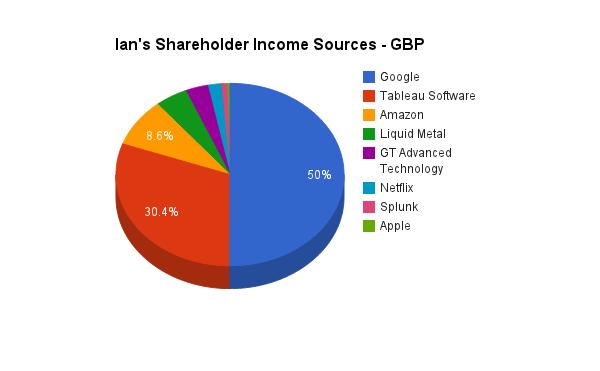 Pie Chart of Ian Waring Stock Profits YTD