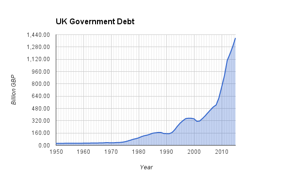 Pie Chart showing UK Government Debt