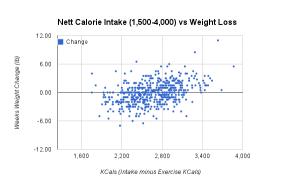 Ian Intake vs Weight Change Scatter Plot