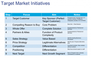 Target Market Initiatives