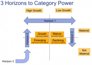 3 Horizons to Category Power