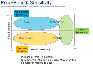 Benefit Sensitivity