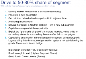 Drive to Share of Segment