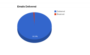 Emails Delivered to LinkedIn Contacts