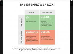 Eisenhower Box - Urgent, Important, non-urgent, non-important